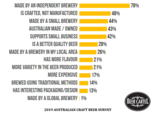 2019 Australian Craft Beer Survey results graphic (from beercartel.com.au)